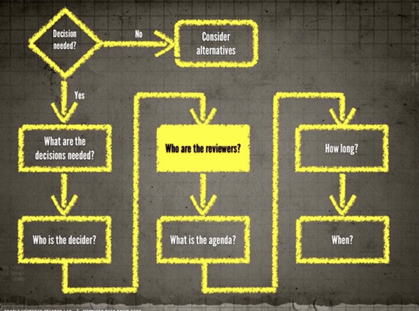 rozhodovacia schema porady